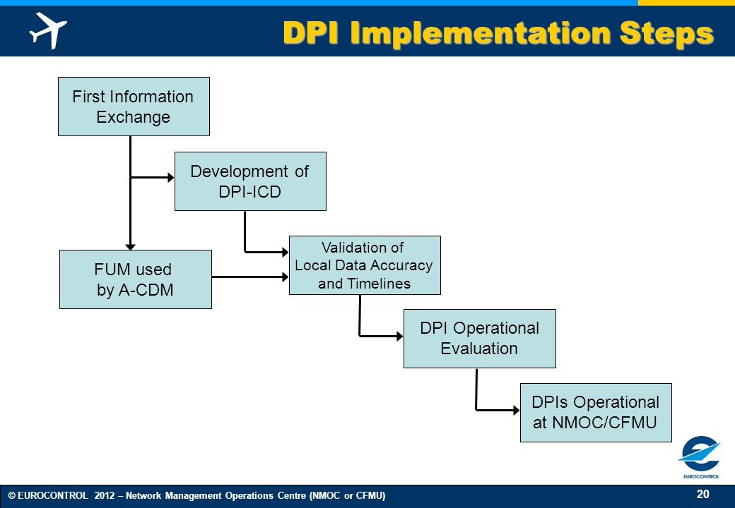 DPI Implementation Steps