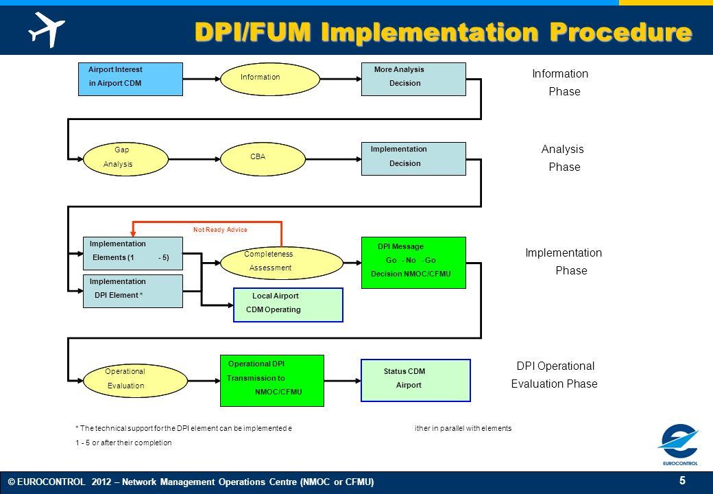 DPI/FUM Implementation Procedure