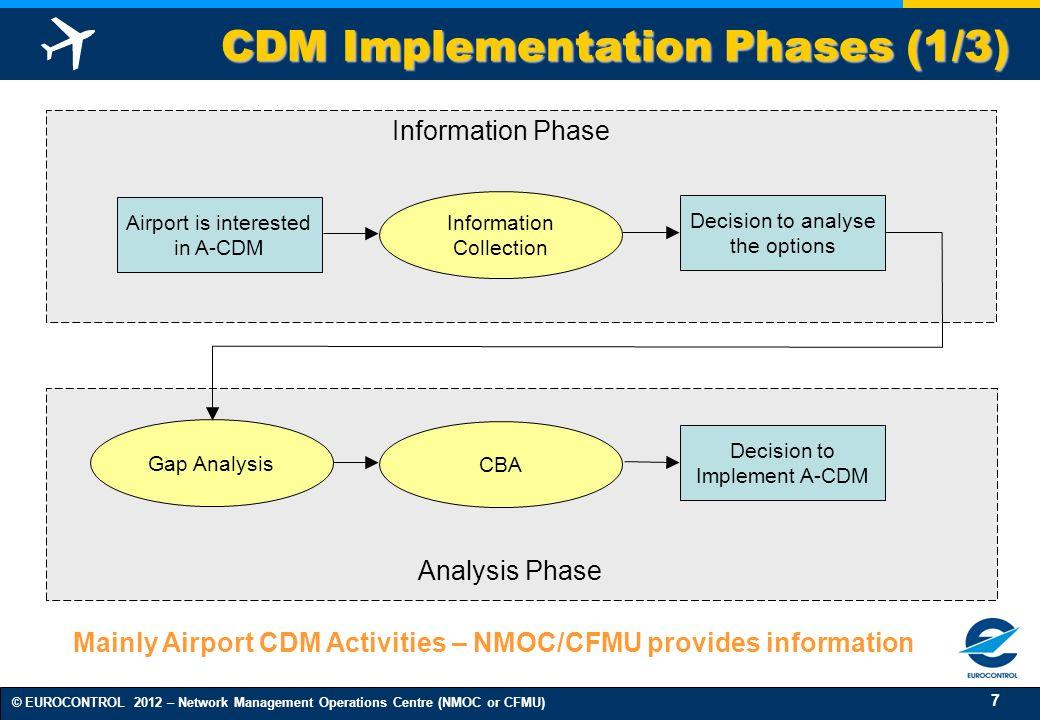 CDM Implementation Phases (1/3)