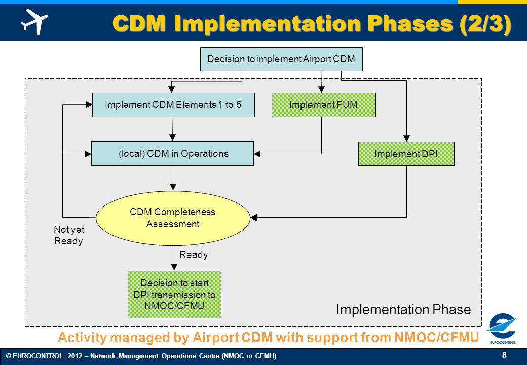 CDM Implementation Phases (2/3)
