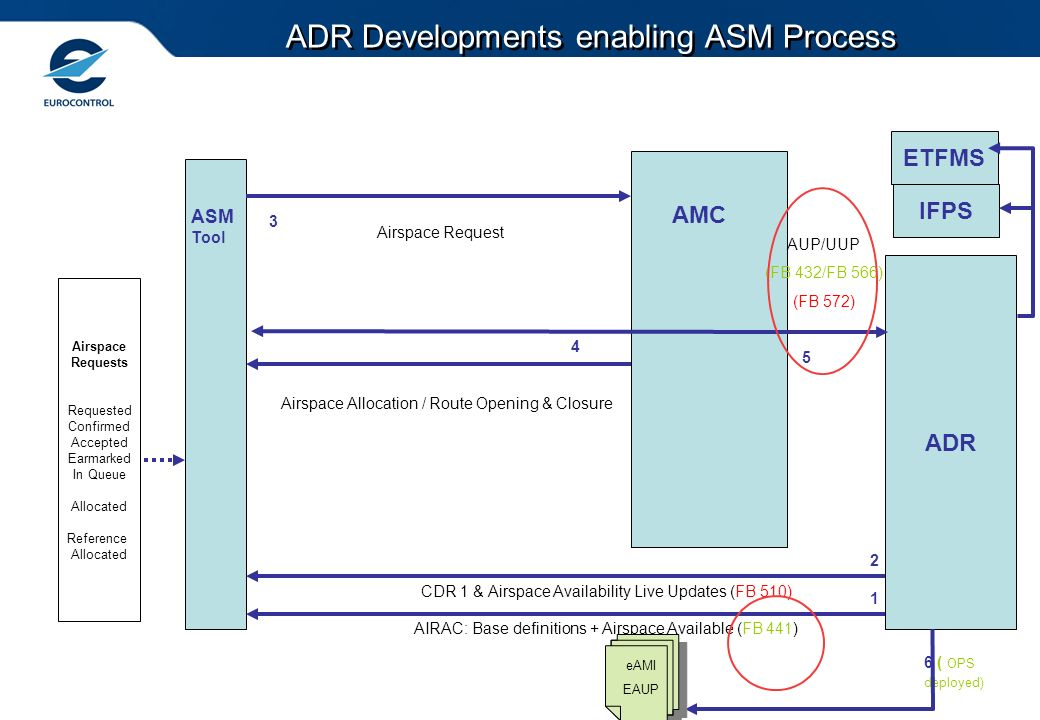 ADR Developments enabling ASM Process