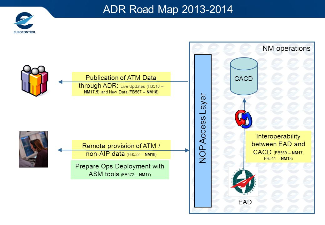 ADR Road Map NOP Access Layer NM operations