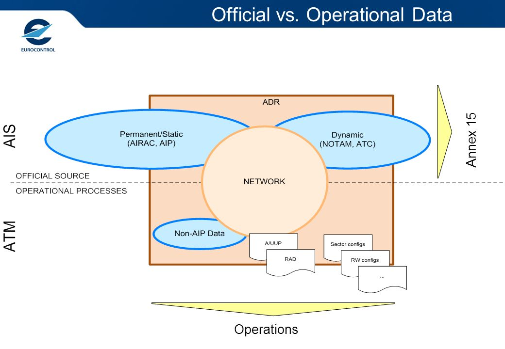 Official vs. Operational Data