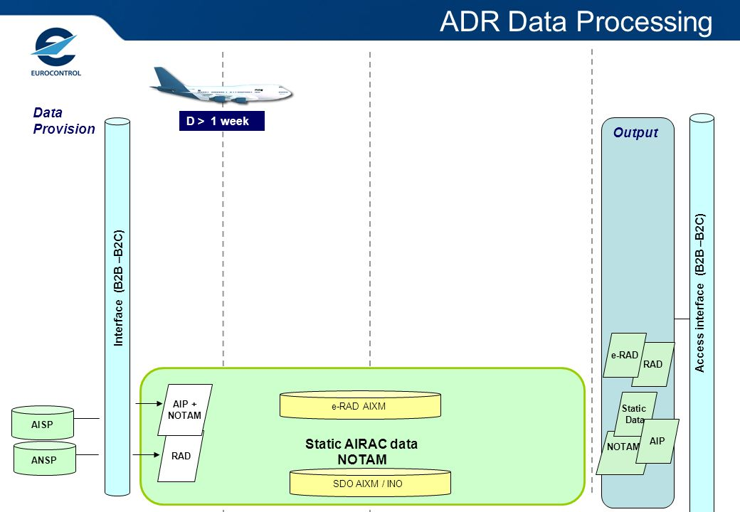 Access interface (B2B –B2C)