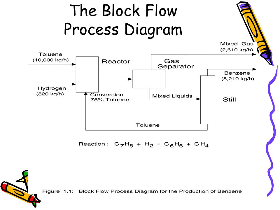bioprocess diagrams including pfd and p u0026id
