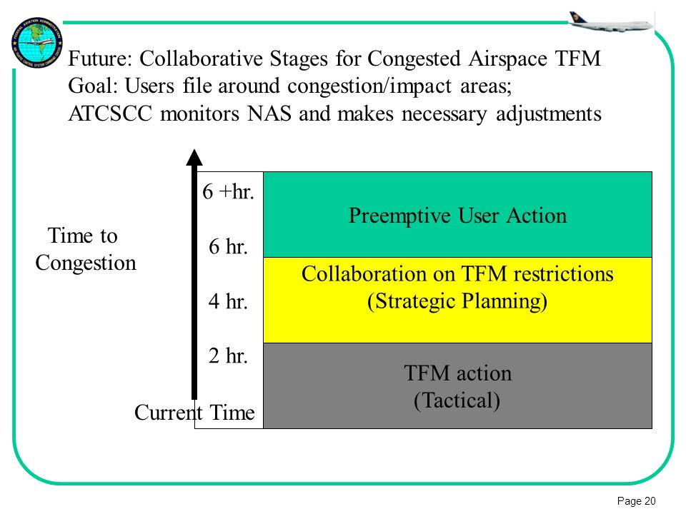 Future: Collaborative Stages for Congested Airspace TFM