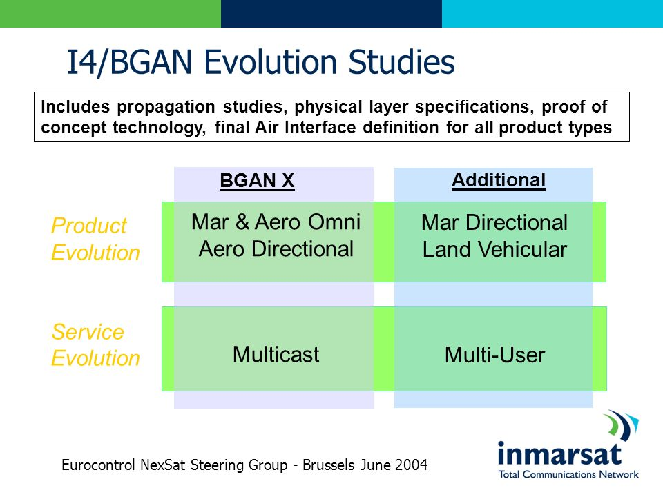 I4/BGAN Evolution Studies