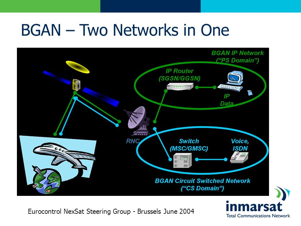 BGAN – Two Networks in One