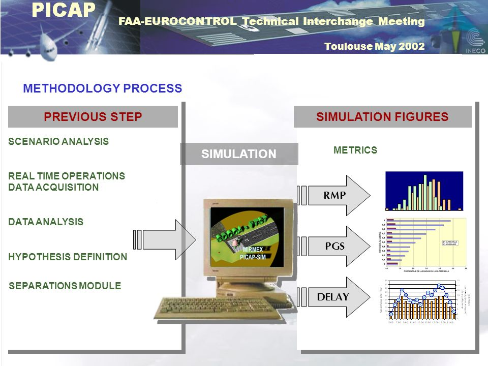 PREVIOUS STEP SIMULATION FIGURES SIMULATION