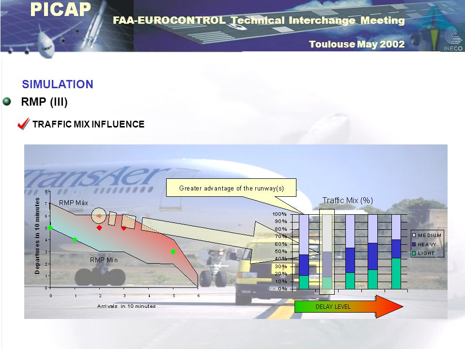 SIMULATION RMP (III) TRAFFIC MIX INFLUENCE DELAY LEVEL