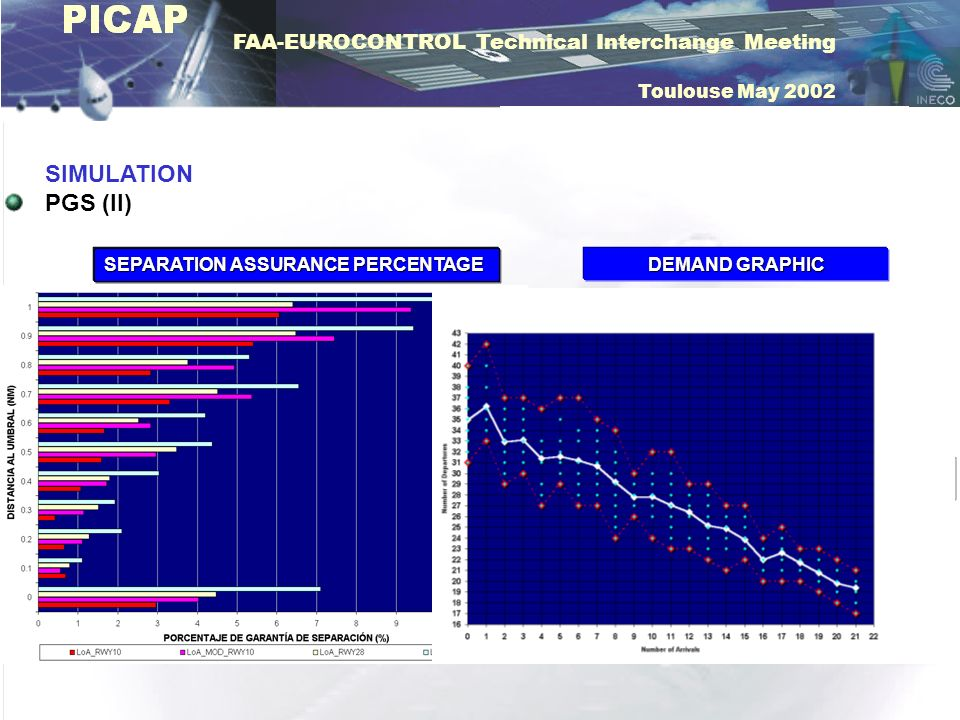 SIMULATION PGS (II) SEPARATION ASSURANCE PERCENTAGE DEMAND GRAPHIC