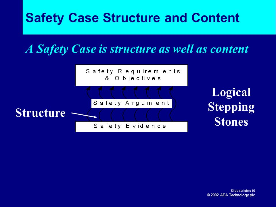 Safety Case Structure and Content