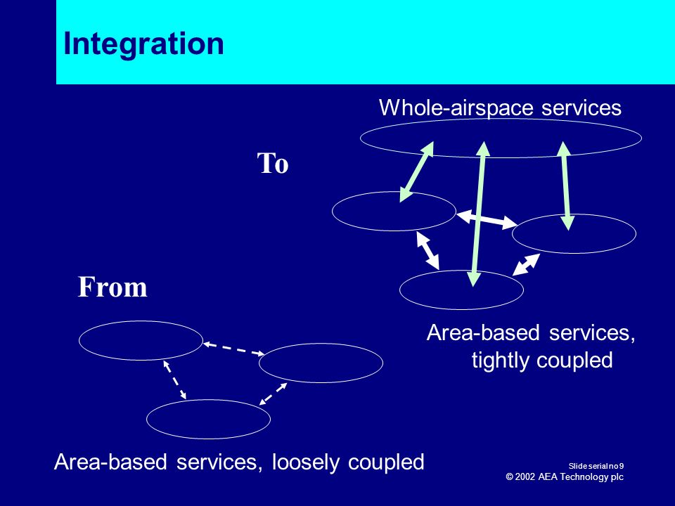 Integration To From Whole-airspace services