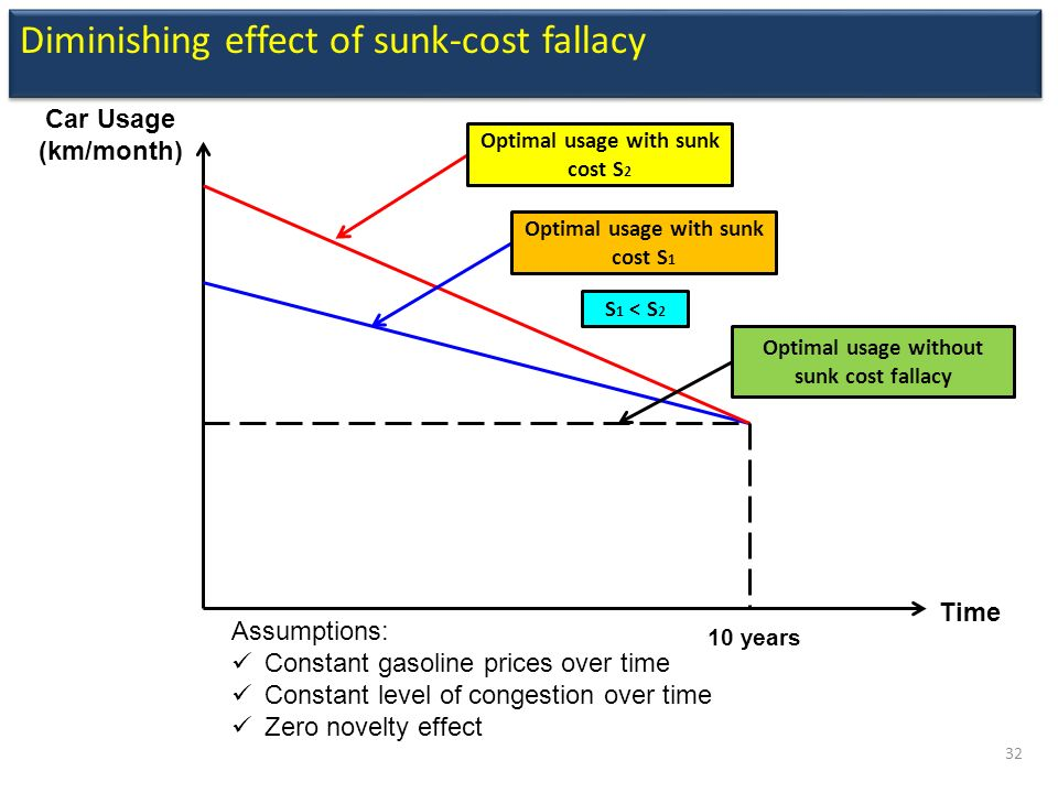 sunk costs Examine the definition of sunk costs and view additional books, journal articles, and resources recommendations.