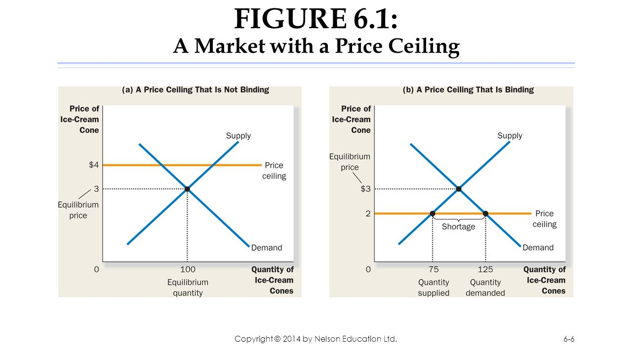 FIGURE 6.1: A Market With A Price Ceiling