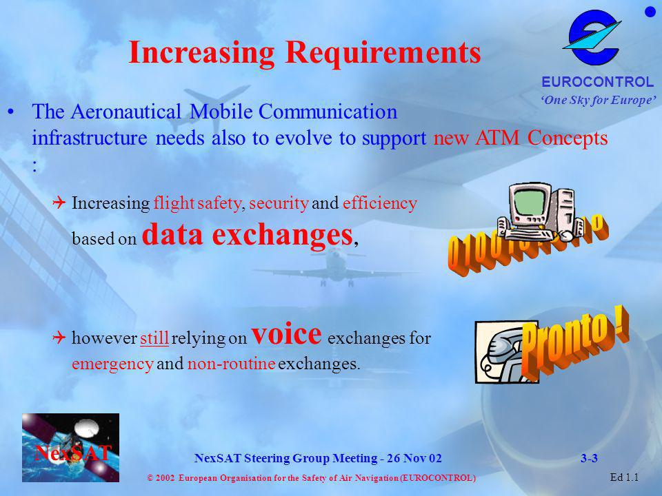 Increasing Requirements