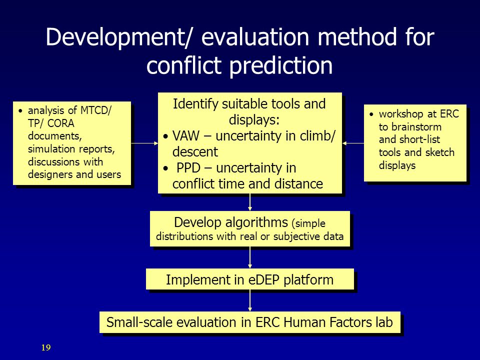 Development/ evaluation method for conflict prediction