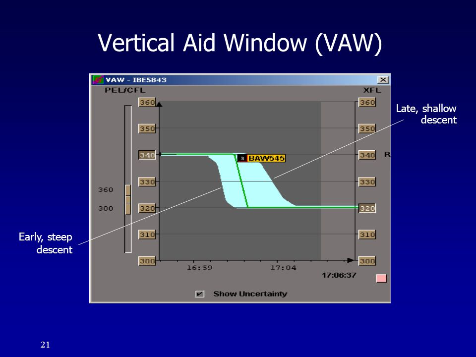 Vertical Aid Window (VAW)