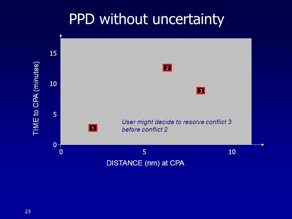 PPD without uncertainty