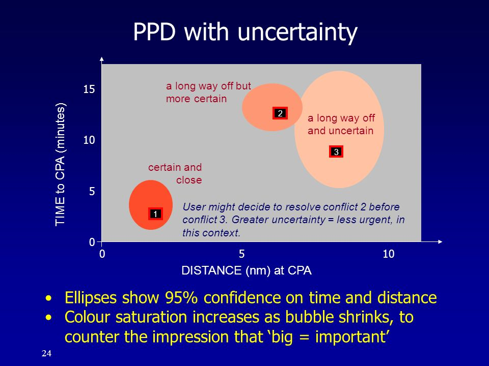 PPD with uncertainty Ellipses show 95% confidence on time and distance