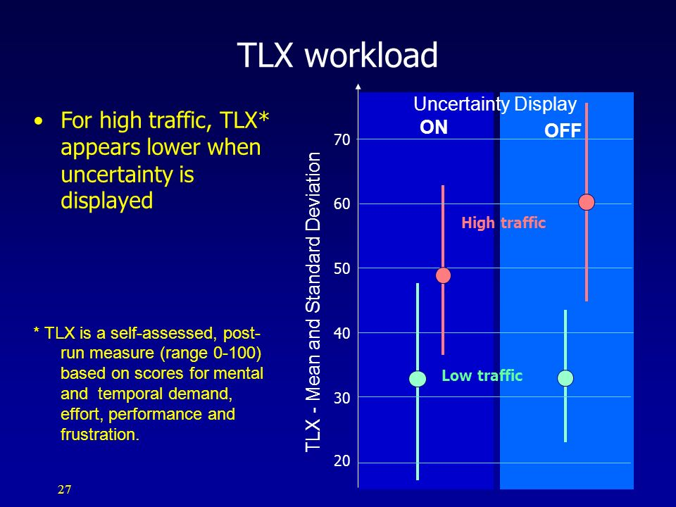 TLX - Mean and Standard Deviation