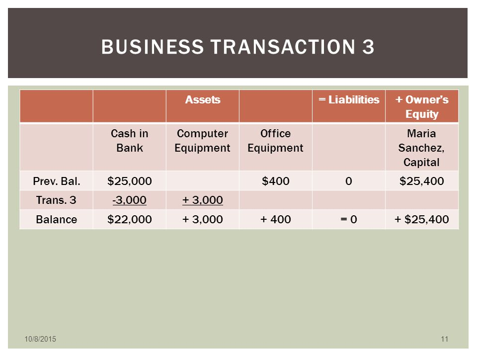 online business transaction Definition of transaction: general  when one person sells a product to another there will likely be some sort of hand to hand business transaction that takes.