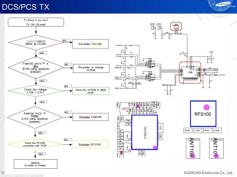 DCS/PCS TX 40