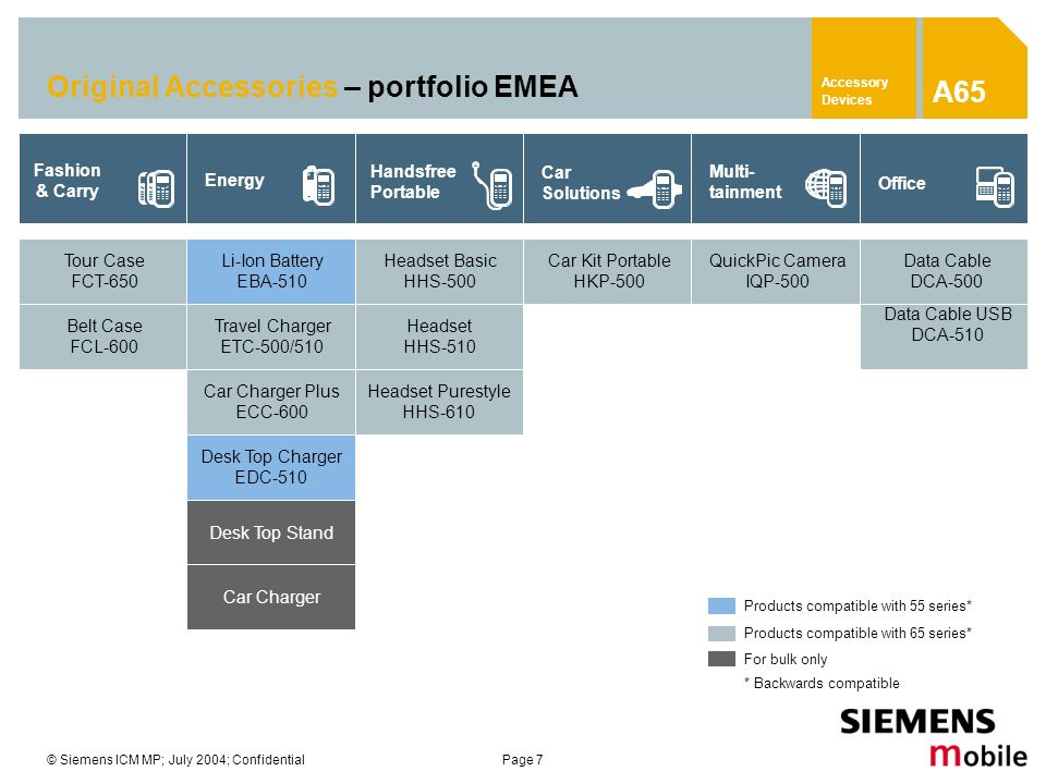 Original Accessories – portfolio EMEA