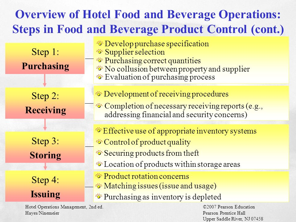 food and beverage control system A comprehensive software system for the food and beverage food ingredients infor food & beverage can infor food & beverage is designed to give you control.