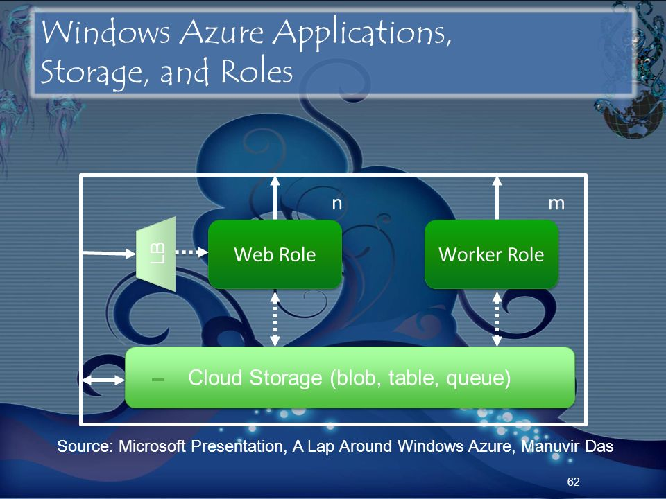 Windows Azure Applications, Storage, and Roles