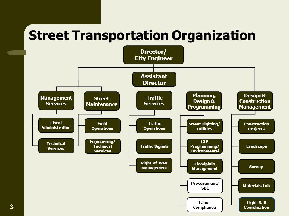 Street Transportation Organization