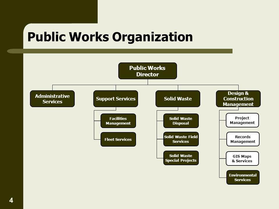 Public Works Organization