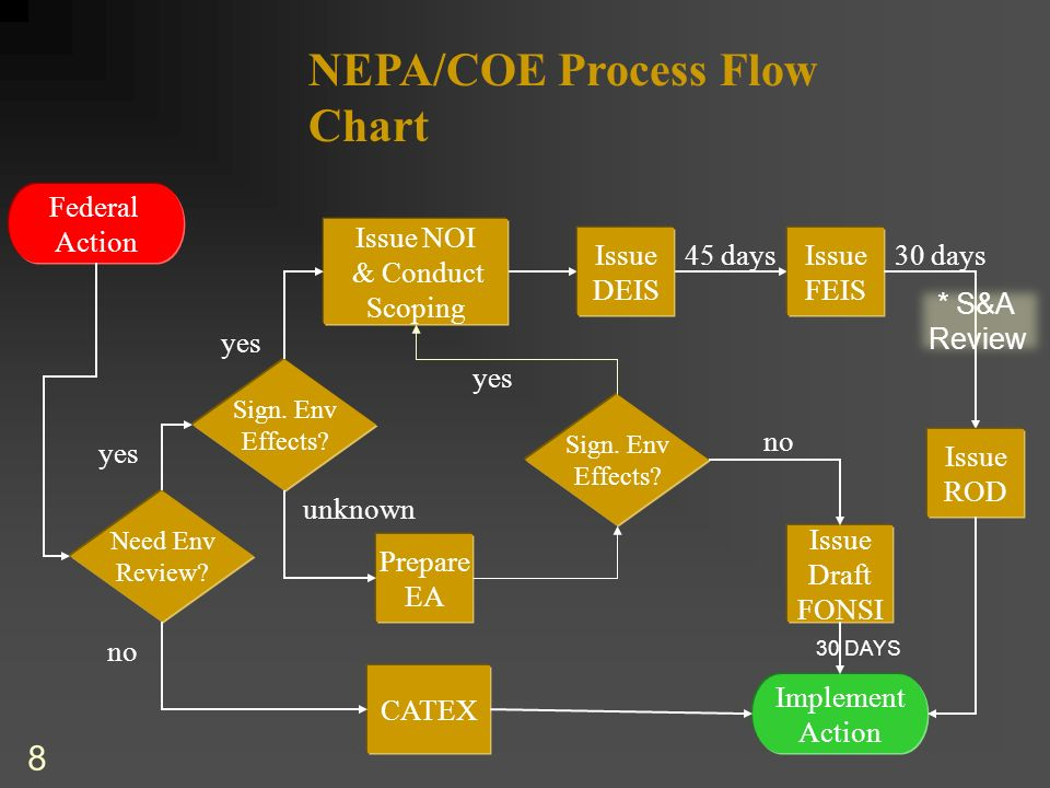 Environmental Process Overview