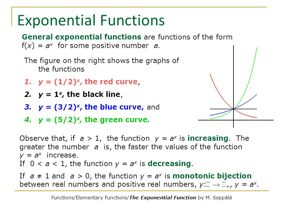 write an exponential function for the graph of the equation