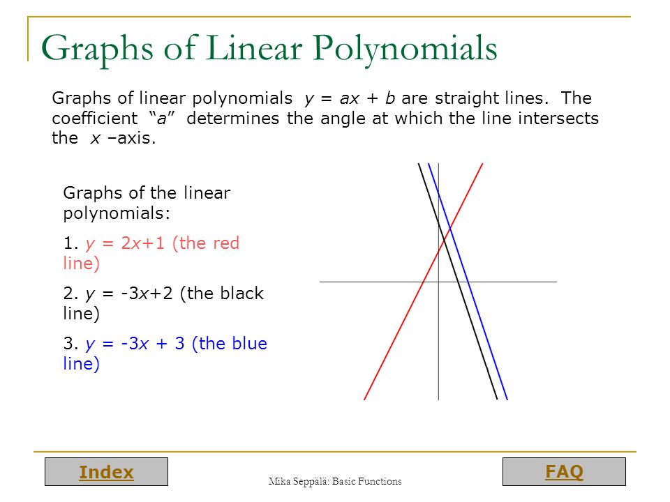 Graphs of Linear Polynomials