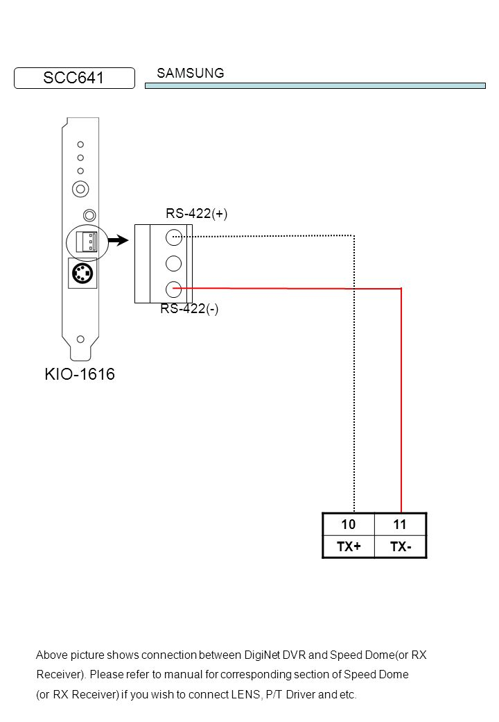 SCC641 KIO-1616 SAMSUNG RS-422(+) RS-422(-) 10 11 TX+ TX-