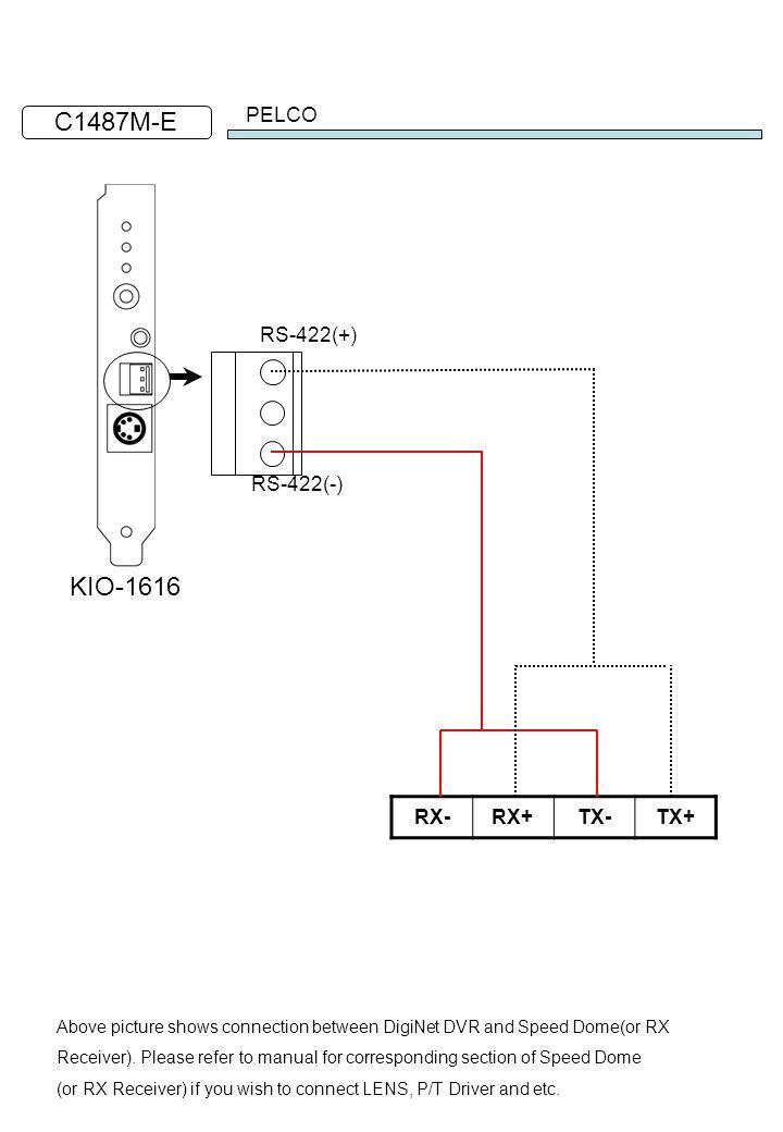 C1487M-E KIO-1616 PELCO RS-422(+) RS-422(-) RX- RX+ TX- TX+