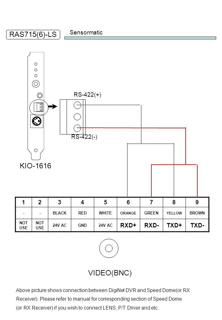 RAS715(6)-LS KIO-1616 VIDEO(BNC) Sensormatic RS-422(+) RS-422(-) 1 2 3