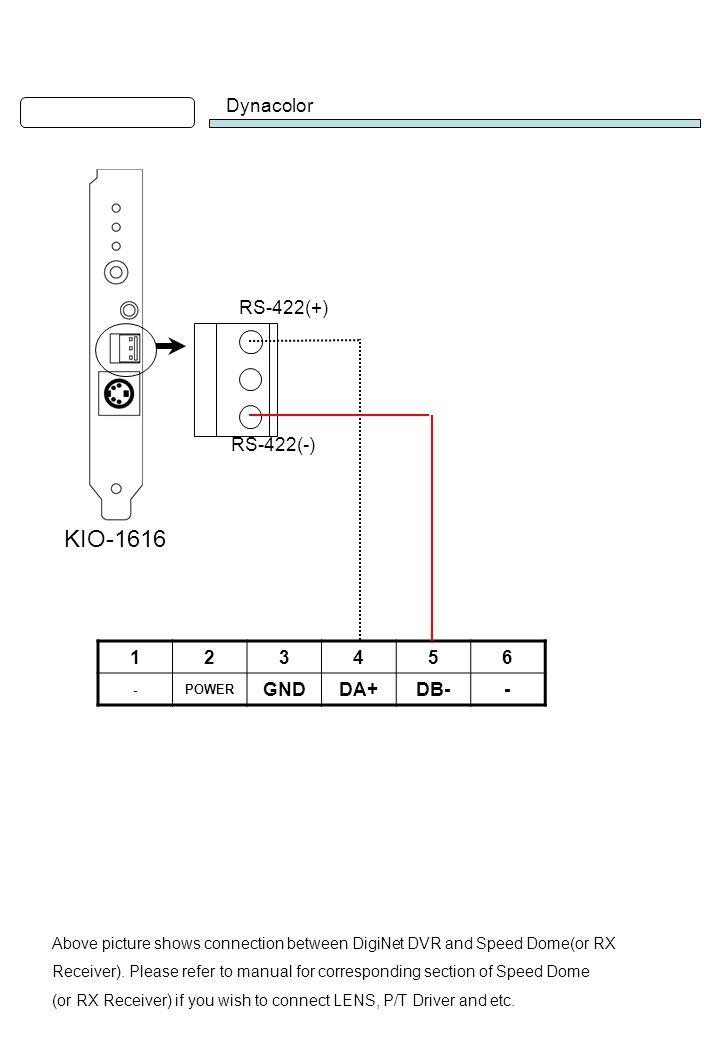 KIO-1616 Dynacolor RS-422(+) RS-422(-) 1 2 3 4 5 6 GND DA+ DB-