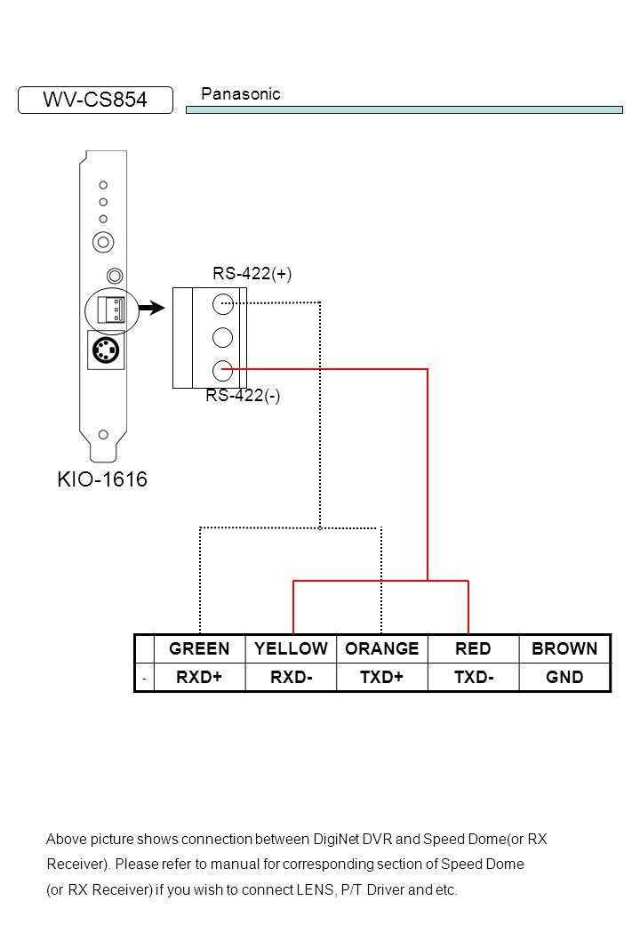 WV-CS854 KIO-1616 Panasonic RS-422(+) RS-422(-) GREEN YELLOW ORANGE