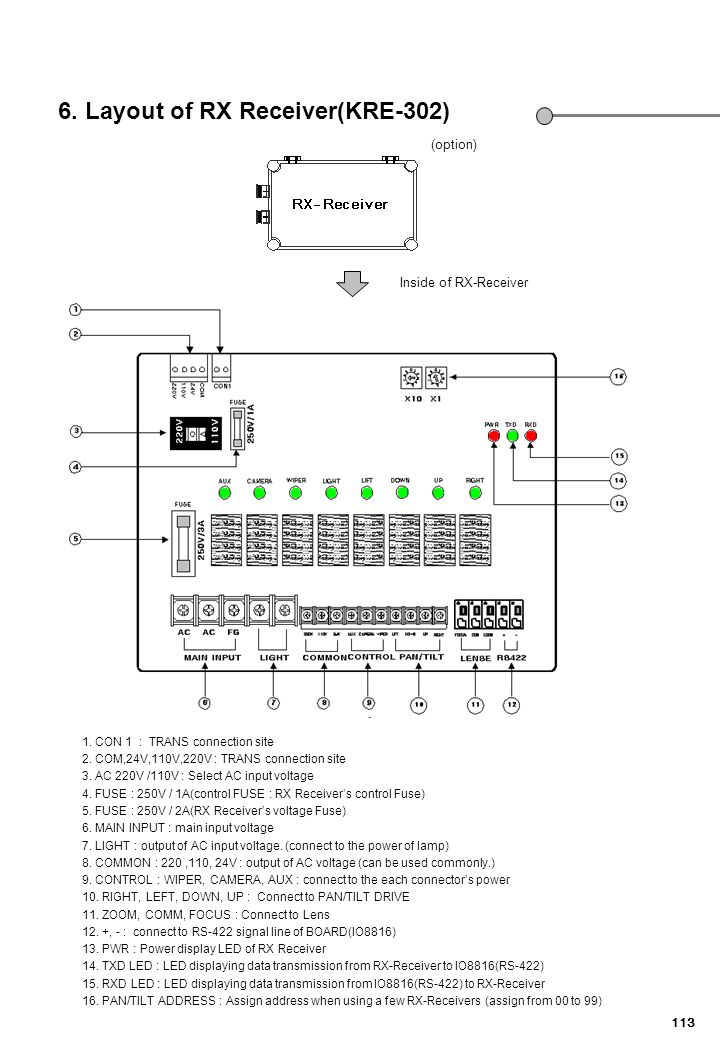 6. Layout of RX Receiver(KRE-302)