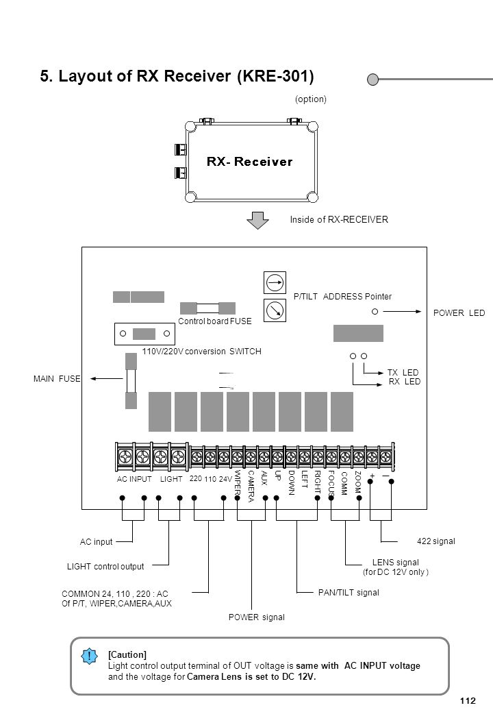 5. Layout of RX Receiver (KRE-301)