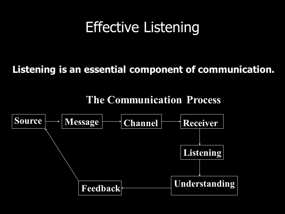 Effective Listening The Communication Process