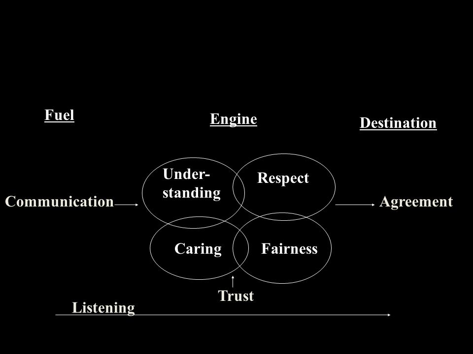 Fuel Engine. Destination. Under- standing. Respect. Communication. Agreement. Caring. Fairness.