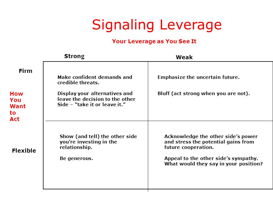 Signaling Leverage Your Leverage as You See It Strong Weak Firm How