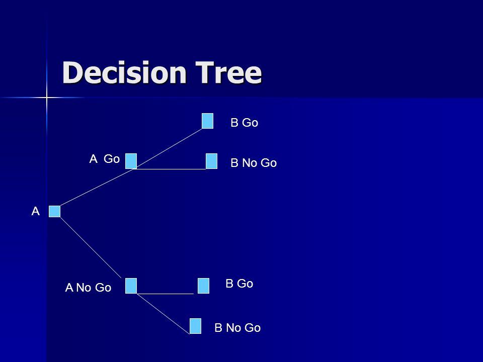 Decision Tree B Go A Go B No Go A B Go A No Go B No Go