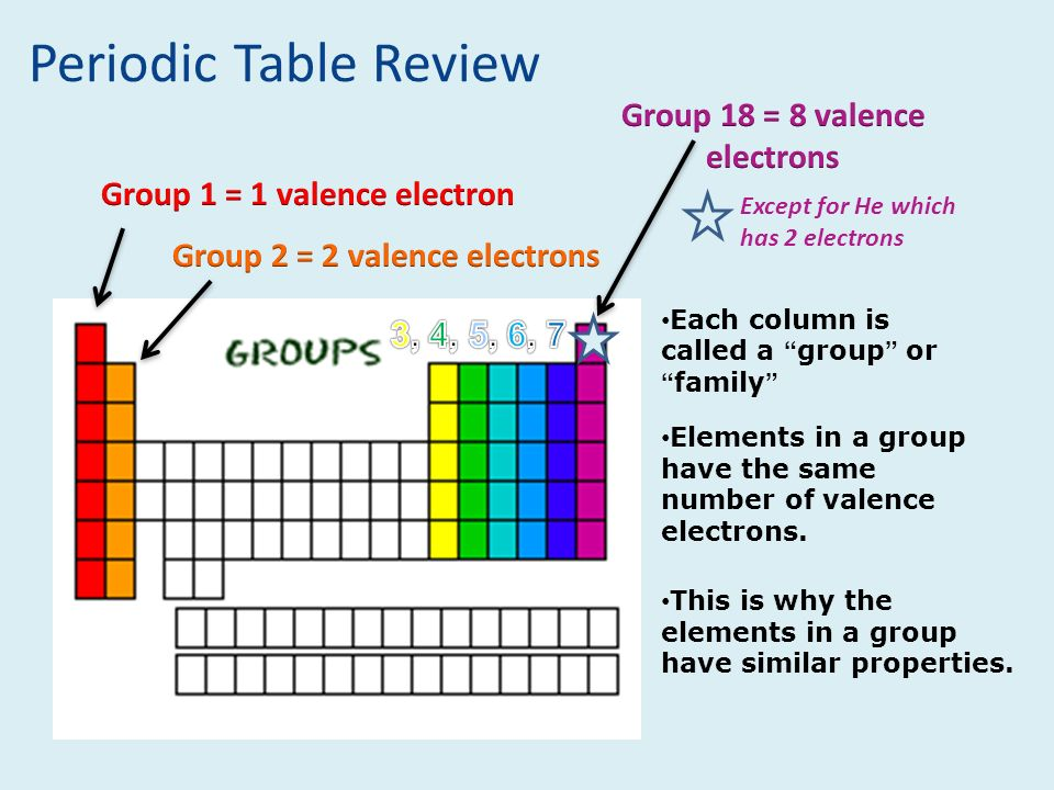 Periodic Table Review Group D Valence Electrons on Table Group A Electron Dot Diagram