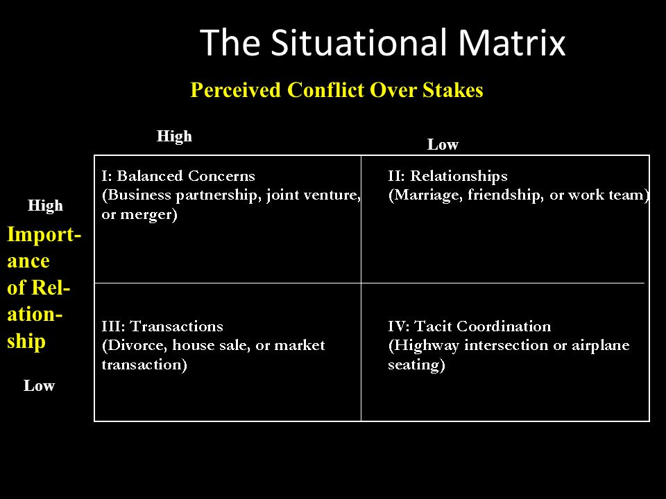 The Situational Matrix