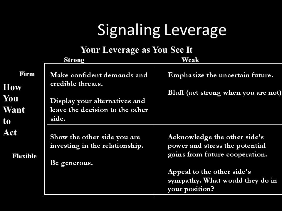 Signaling Leverage Your Leverage as You See It How You Want to Act