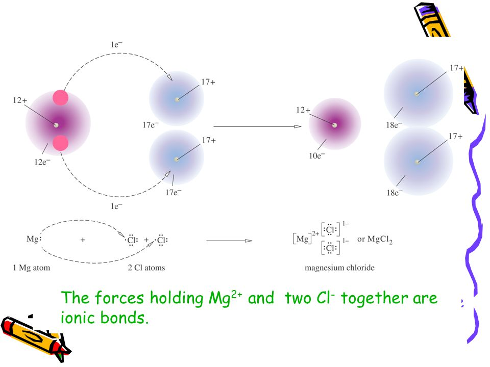 Chapter 10 Chemical Bonding - ppt download